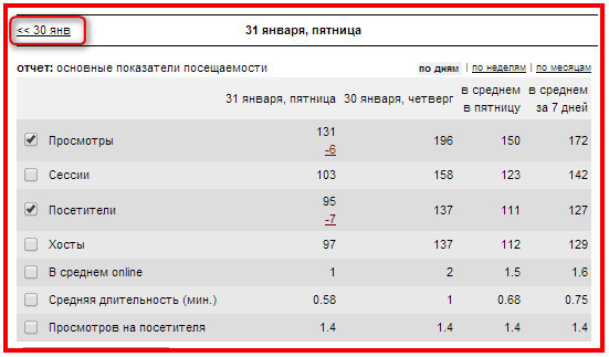 Таблица статистики на выбранный день