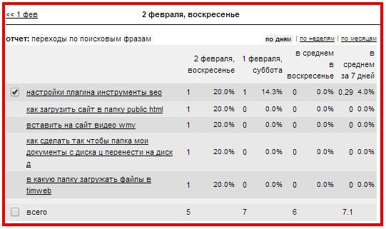 Статистика по поисковым фразам
